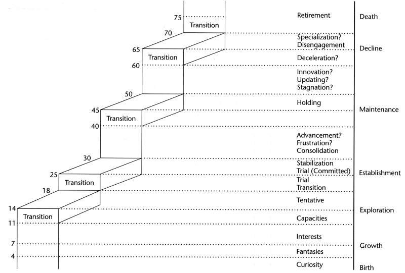 Koncepcja Donalda E.Supera -model schodów